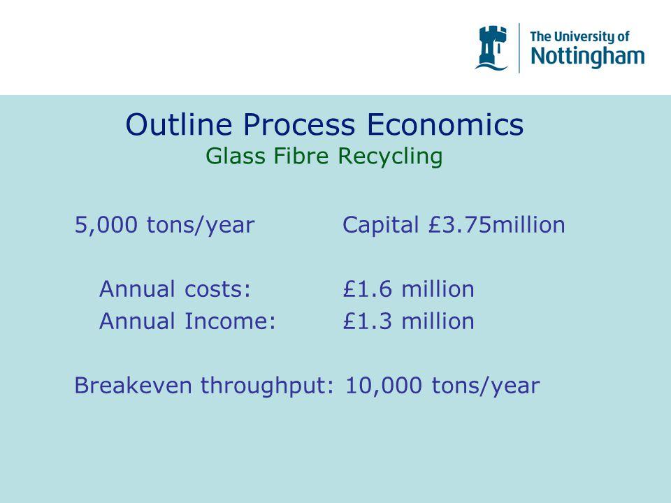 Outline Process Economics Glass Fibre Recycling