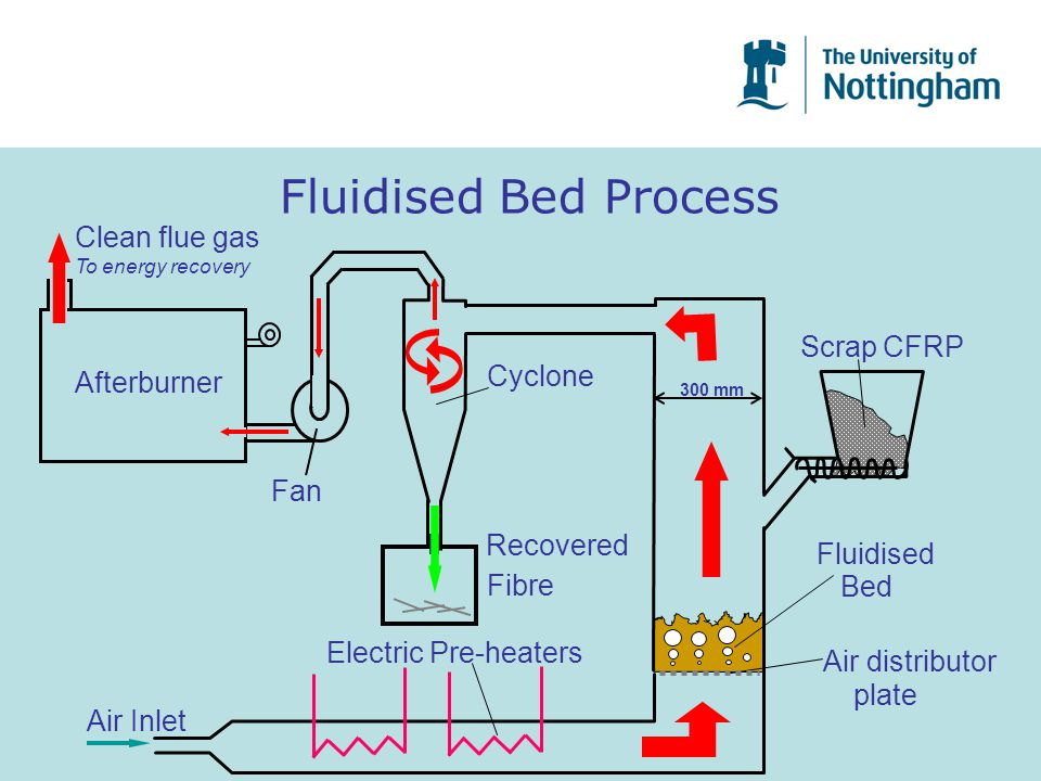 Fluidised Bed Process Clean flue gas Scrap CFRP Cyclone Afterburner