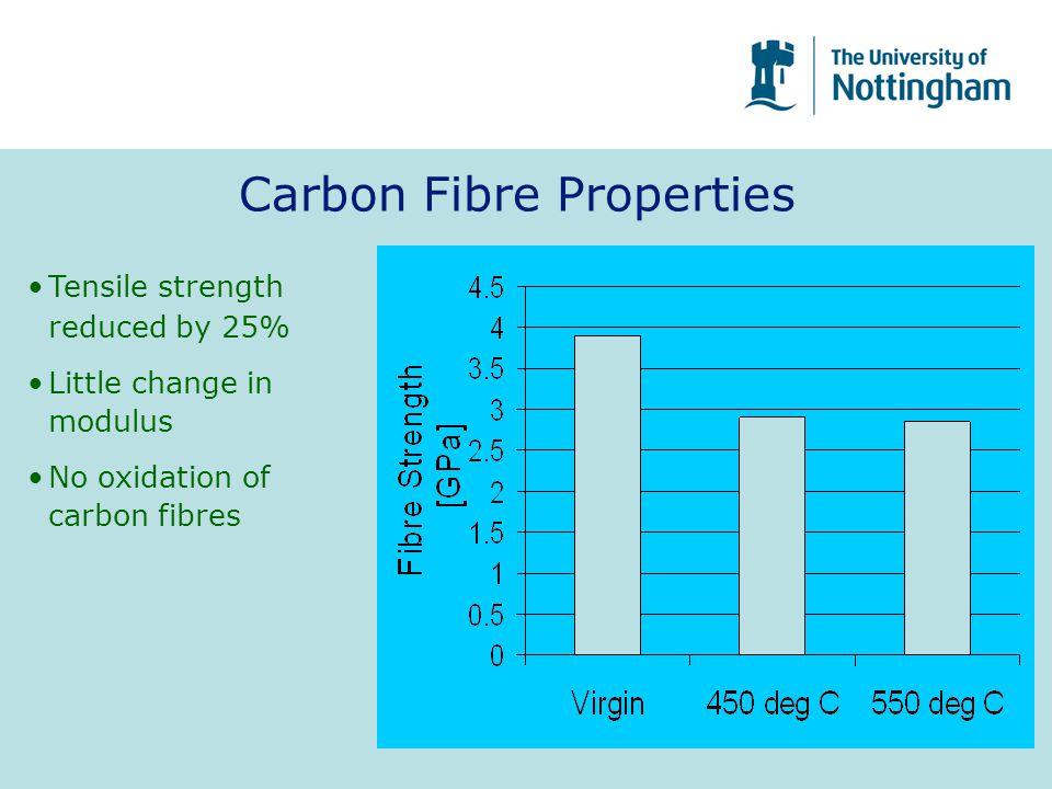Carbon Fibre Properties