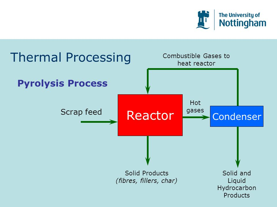 Thermal Processing Reactor Pyrolysis Process Condenser Scrap feed