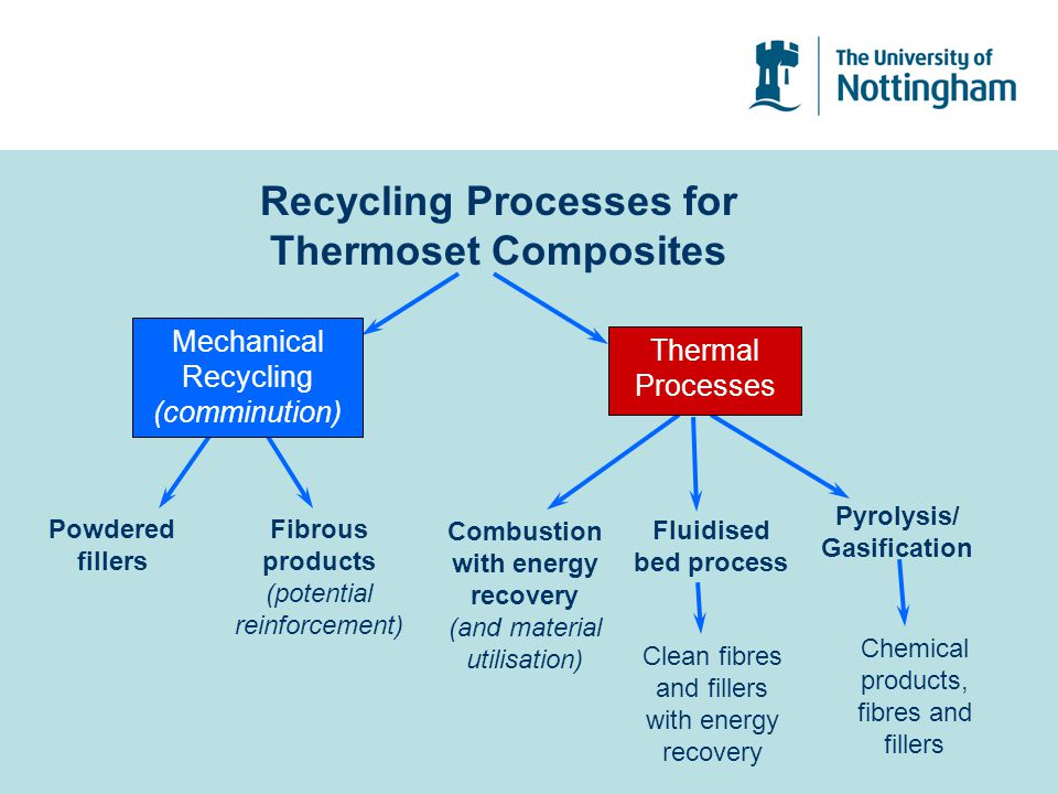 Recycling Processes for Thermoset Composites