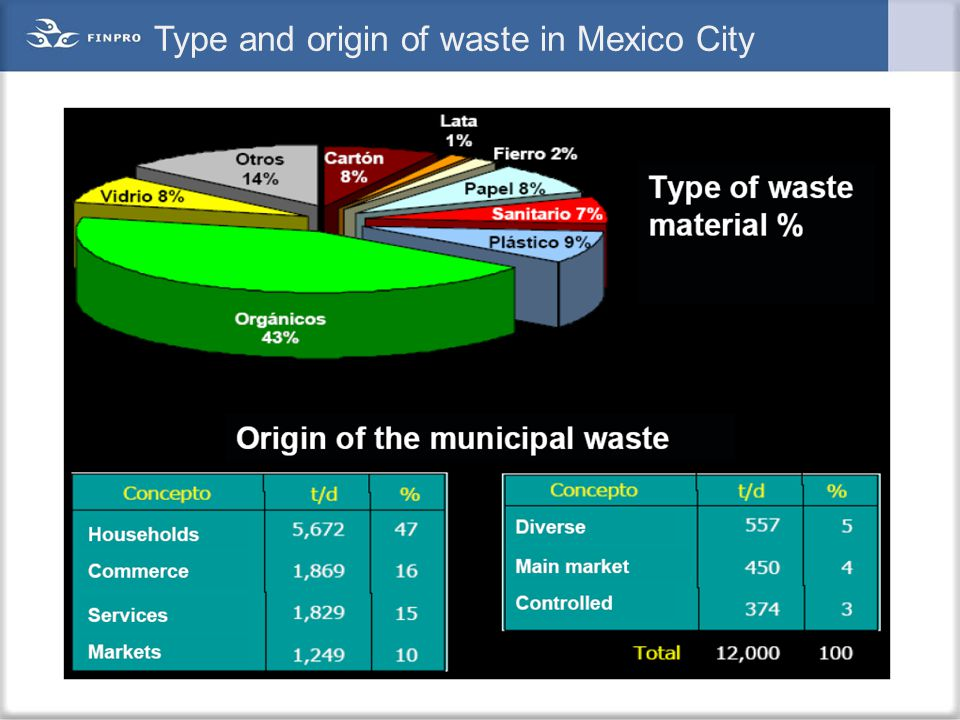 Type and origin of waste in Mexico City