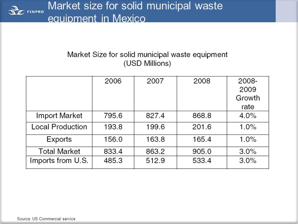 Market size for solid municipal waste equipment in Mexico