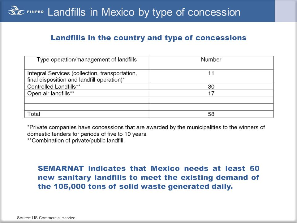 Landfills in Mexico by type of concession