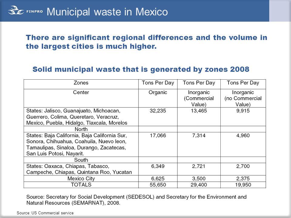 Municipal waste in Mexico