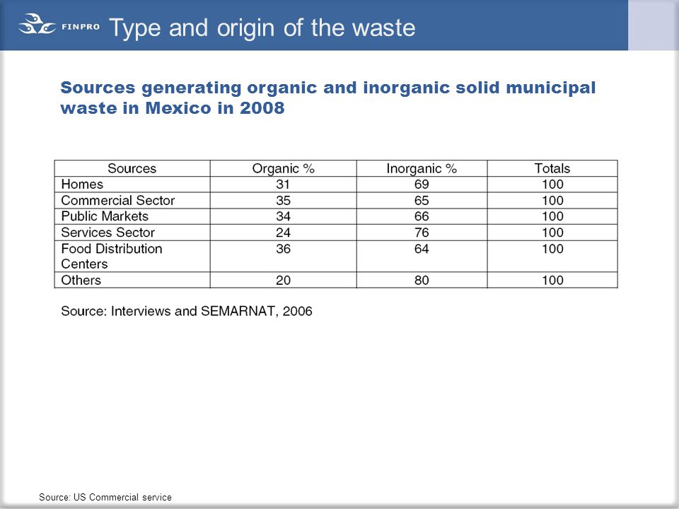 Type and origin of the waste