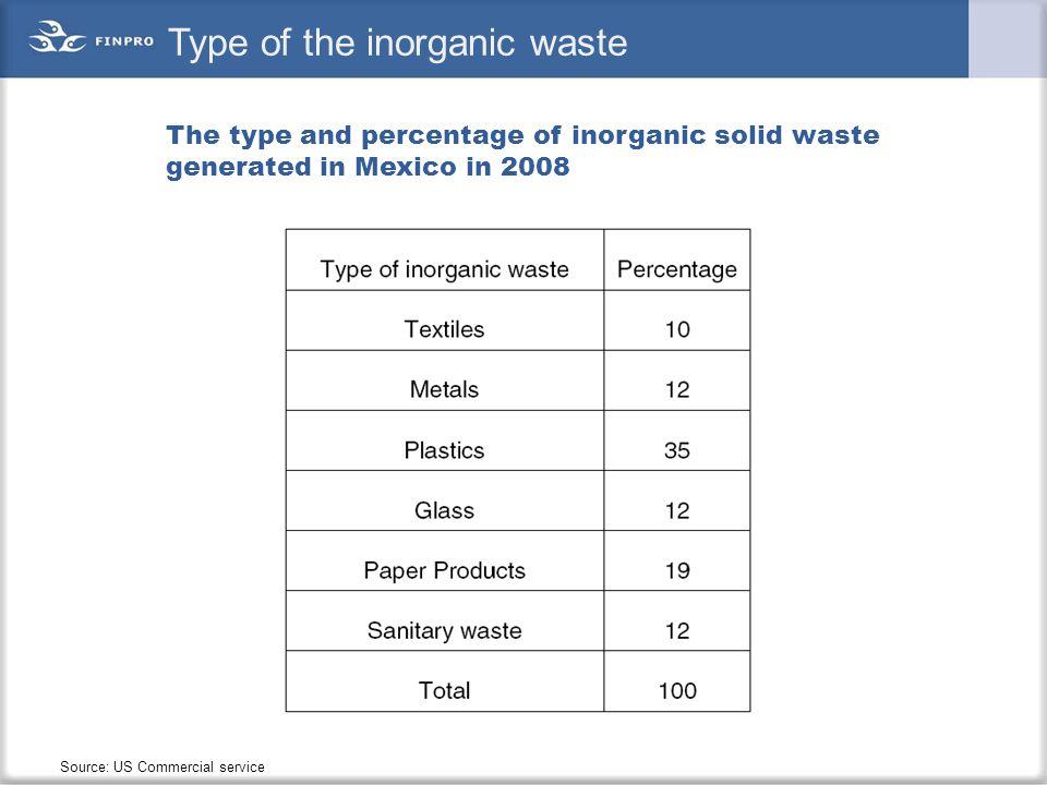 Type of the inorganic waste
