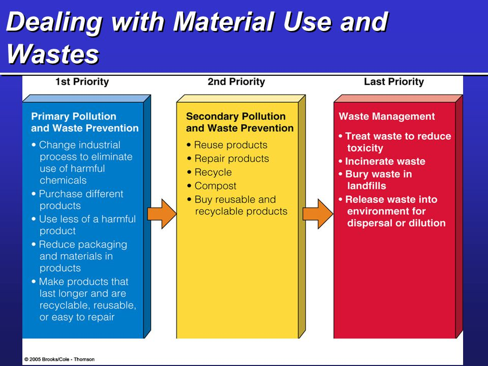 Dealing with Material Use and Wastes