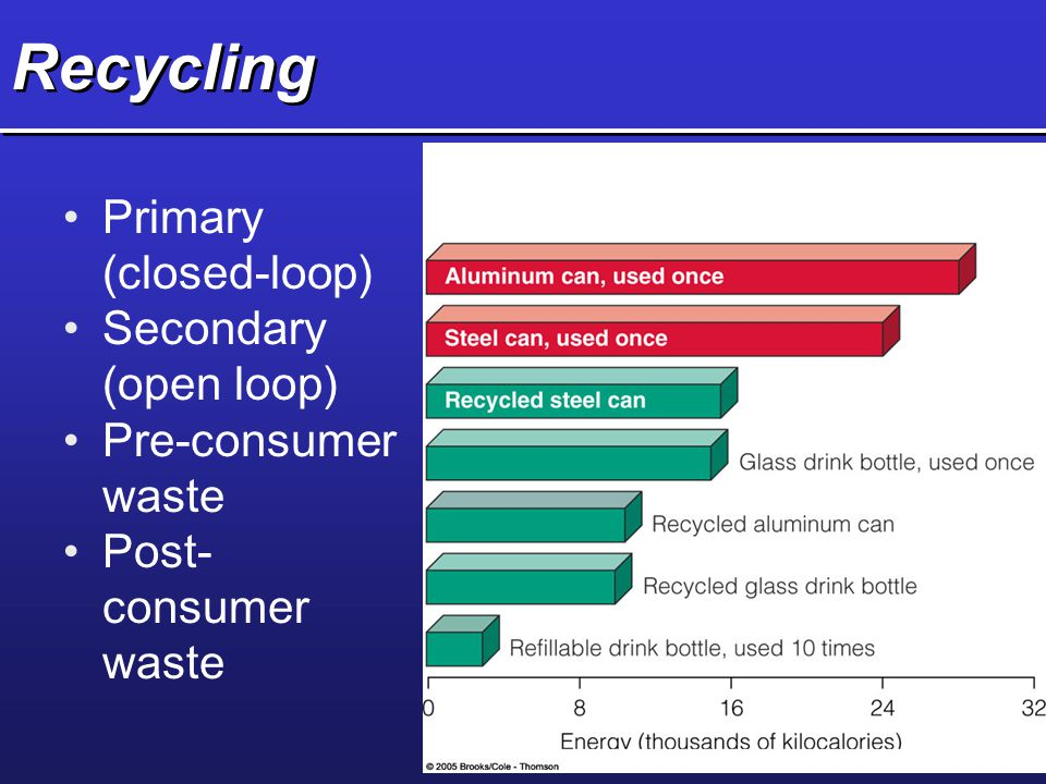 Recycling Primary (closed-loop) Secondary (open loop)