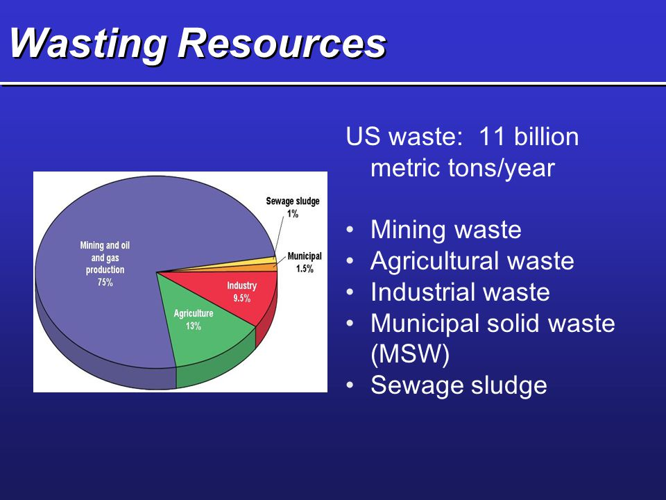 Wasting Resources US waste: 11 billion metric tons/year Mining waste