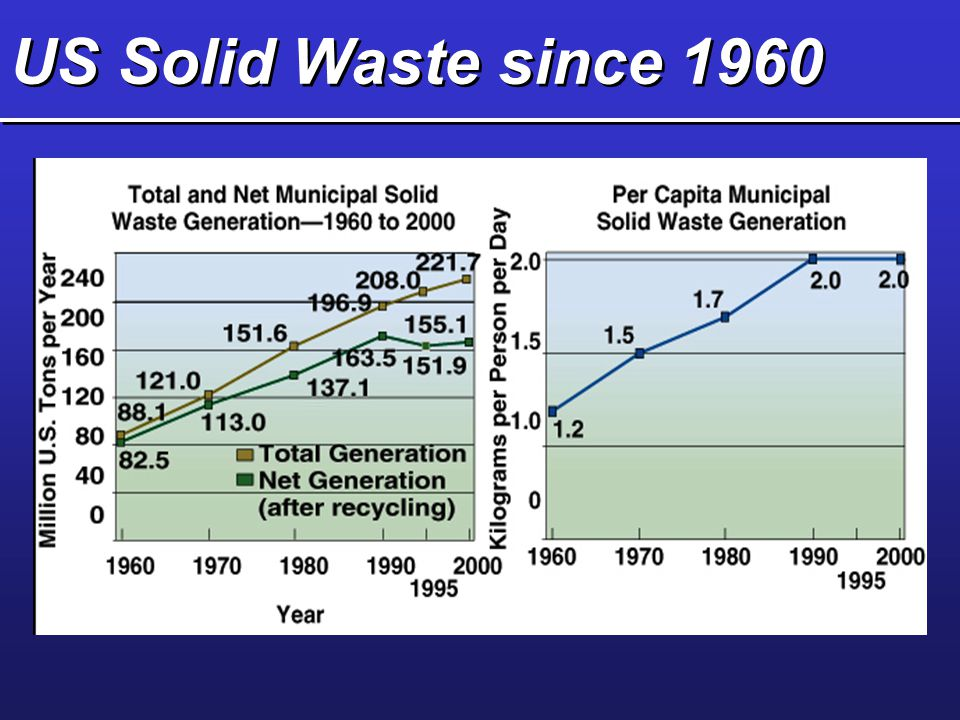 US Solid Waste since 1960