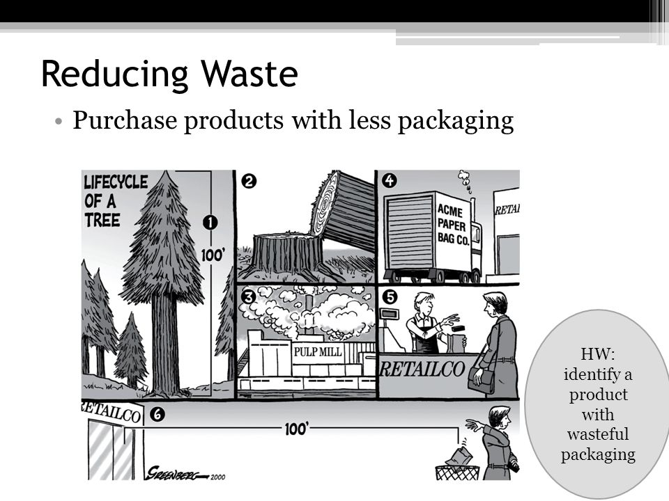 HW: identify a product with wasteful packaging