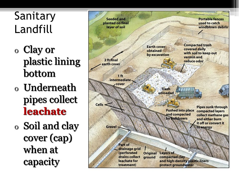 Sanitary Landfill Clay or plastic lining bottom