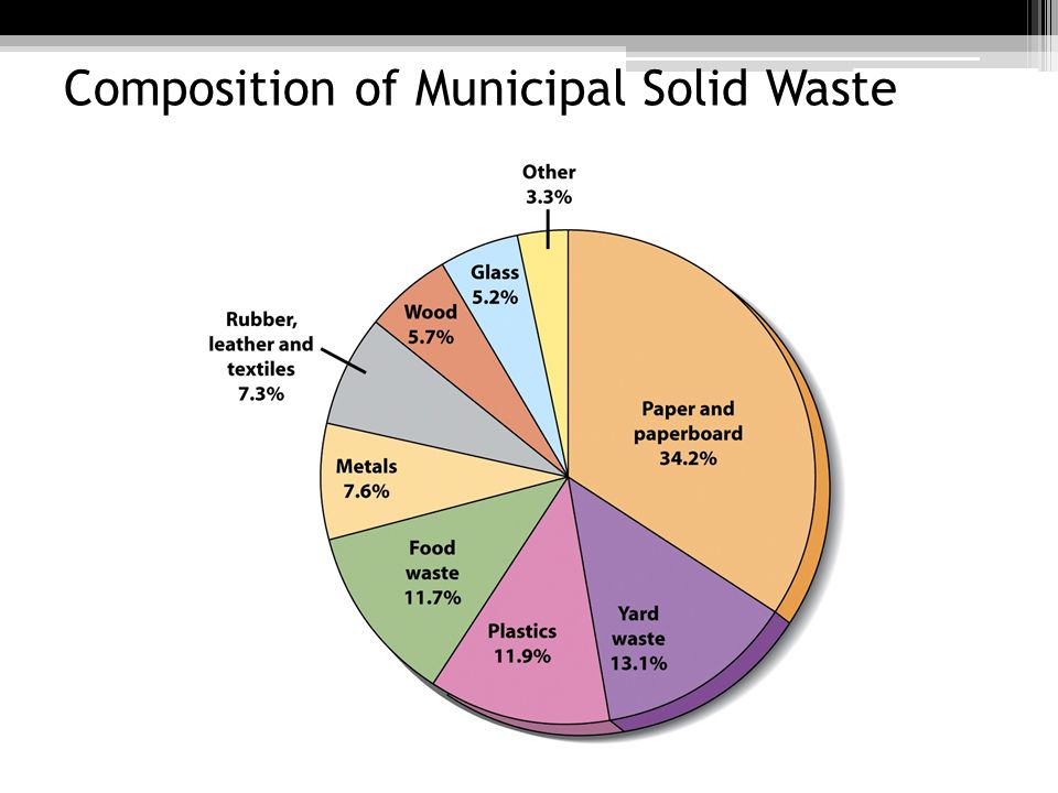 Composition of Municipal Solid Waste