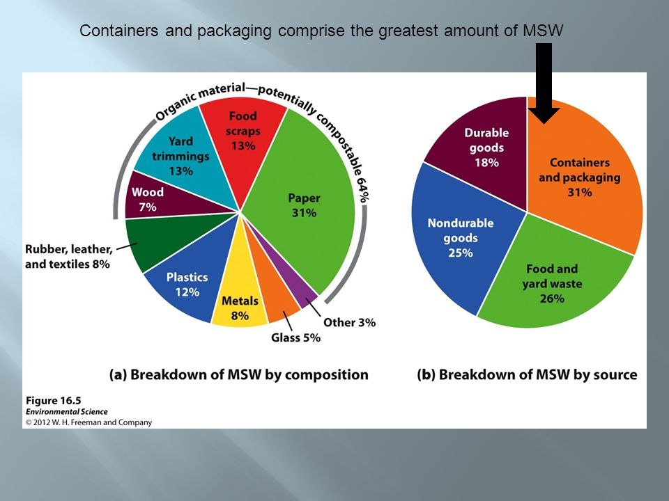 Containers and packaging comprise the greatest amount of MSW