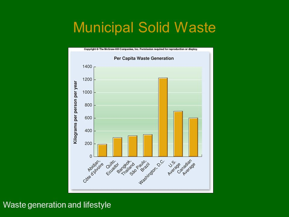 Municipal Solid Waste Waste generation and lifestyle