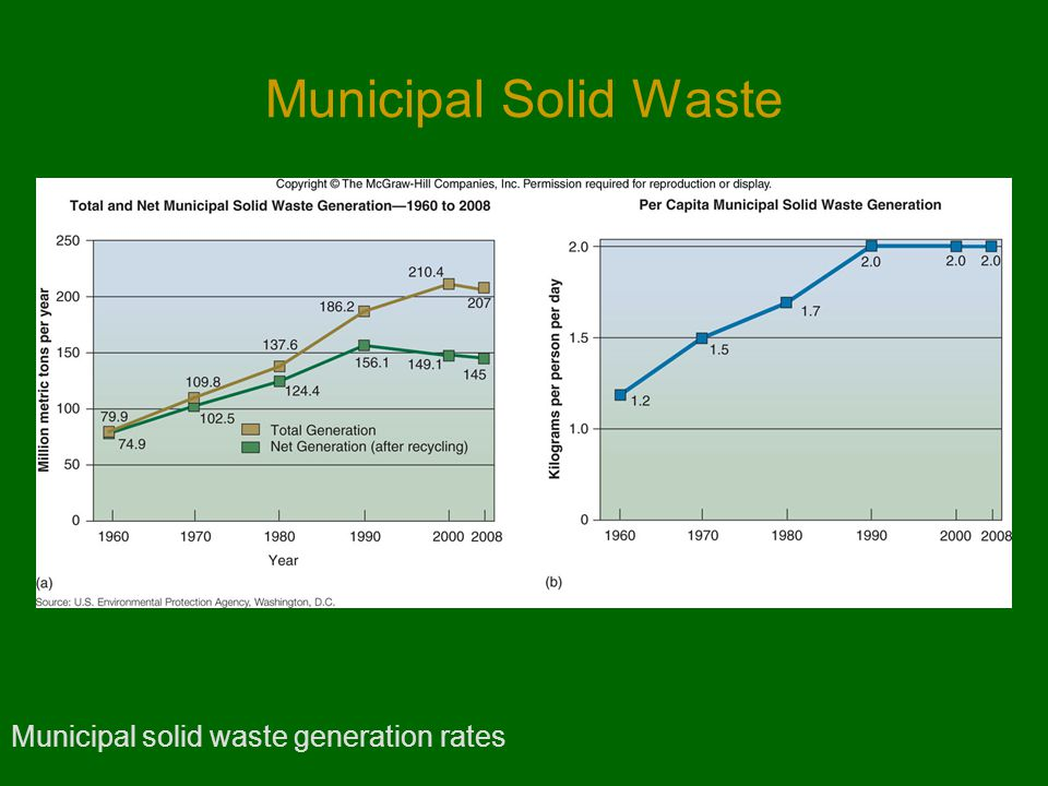 Municipal Solid Waste Municipal solid waste generation rates