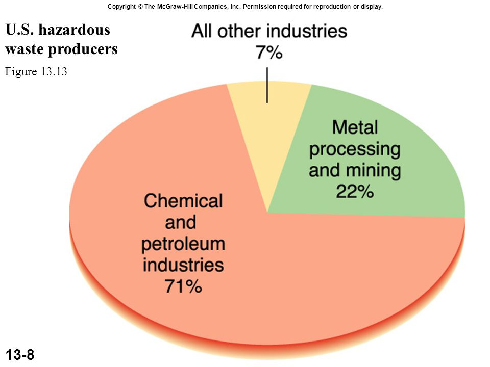 U.S. hazardous waste producers