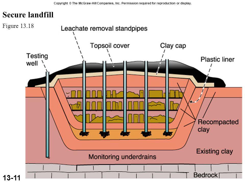 Secure landfill 13-11 Figure 13.18