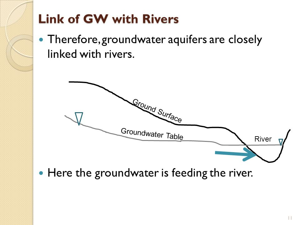 Link of GW with Rivers Therefore, groundwater aquifers are closely linked with rivers. Here the groundwater is feeding the river.