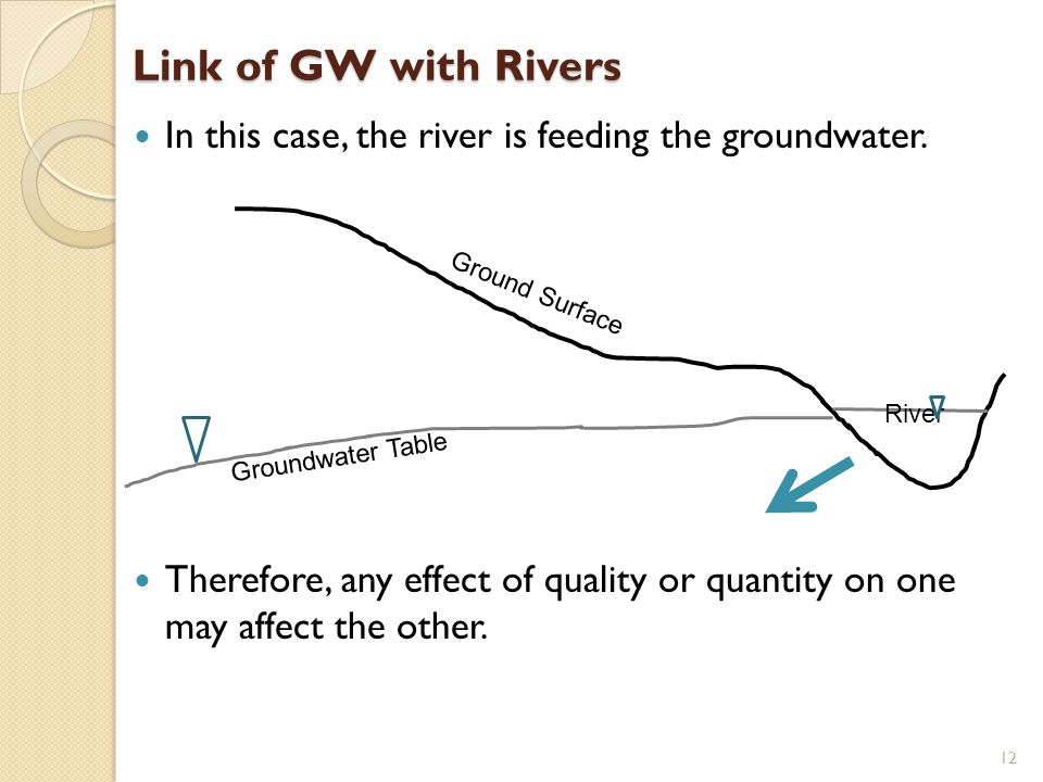 Link of GW with Rivers In this case, the river is feeding the groundwater.