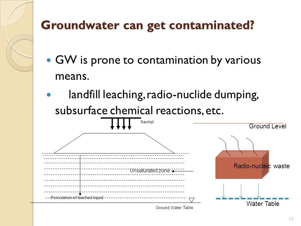 Groundwater can get contaminated