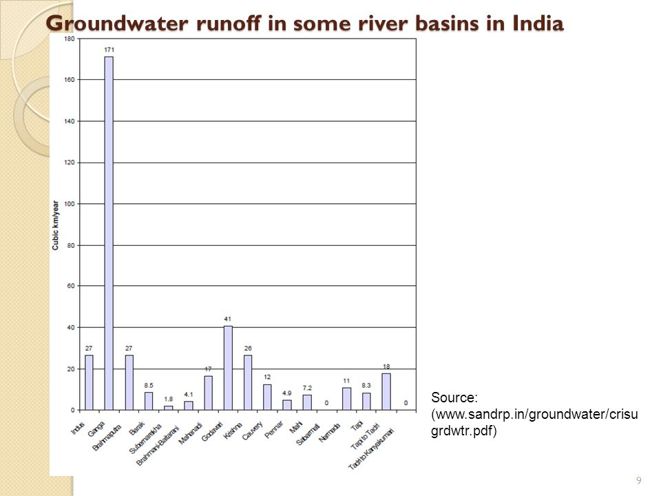 Groundwater runoff in some river basins in India