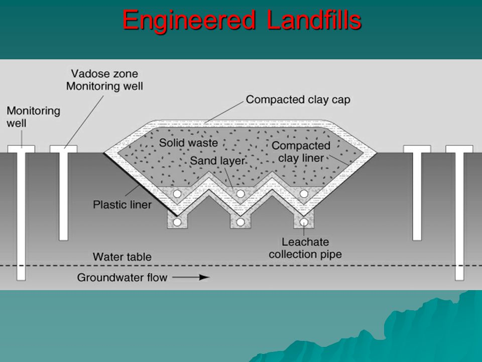 Engineered Landfills