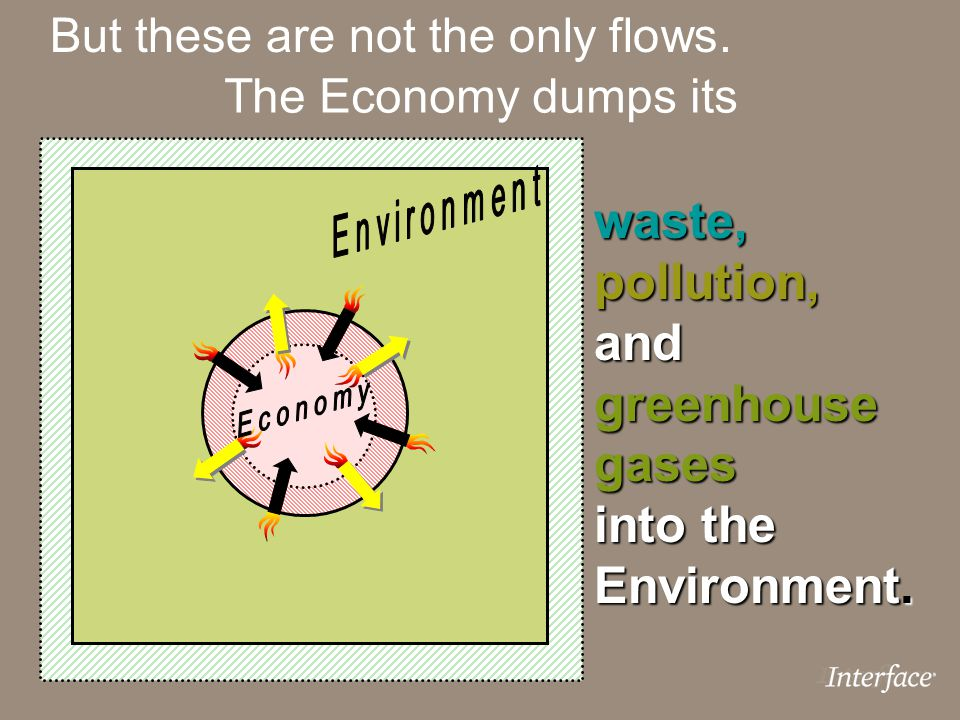waste, pollution, and greenhouse gases into the Environment.