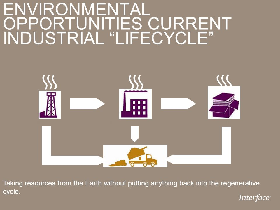 ENVIRONMENTAL OPPORTUNITIES CURRENT INDUSTRIAL LIFECYCLE