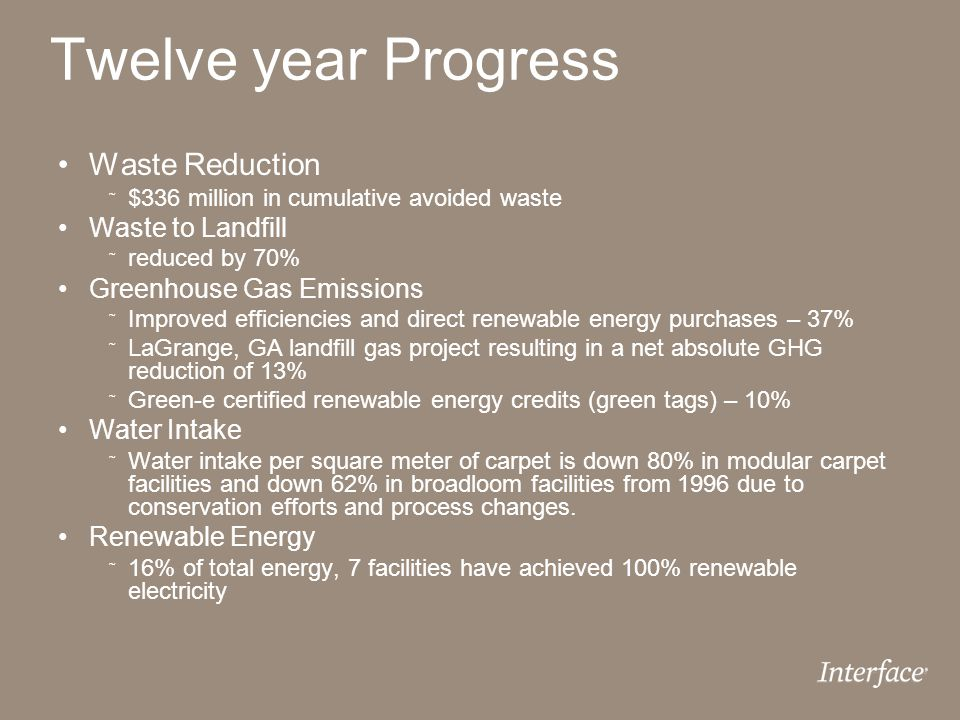 Twelve year Progress Waste Reduction Waste to Landfill