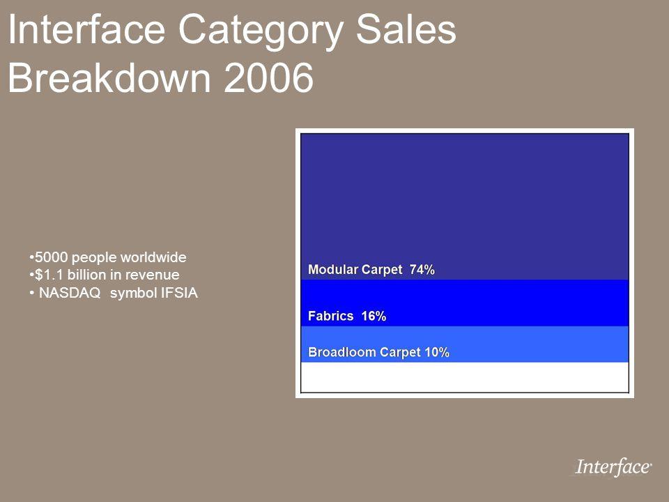 Interface Category Sales Breakdown 2006