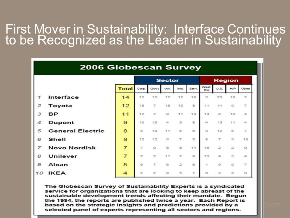 First Mover in Sustainability: Interface Continues to be Recognized as the Leader in Sustainability