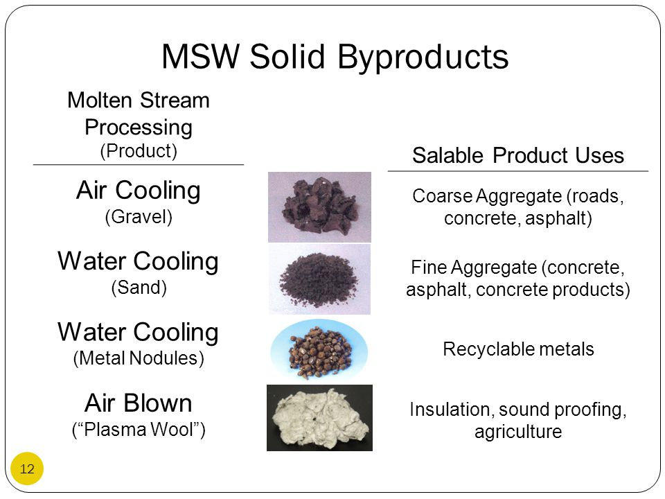 MSW Solid Byproducts Air Cooling (Gravel) Water Cooling (Sand)