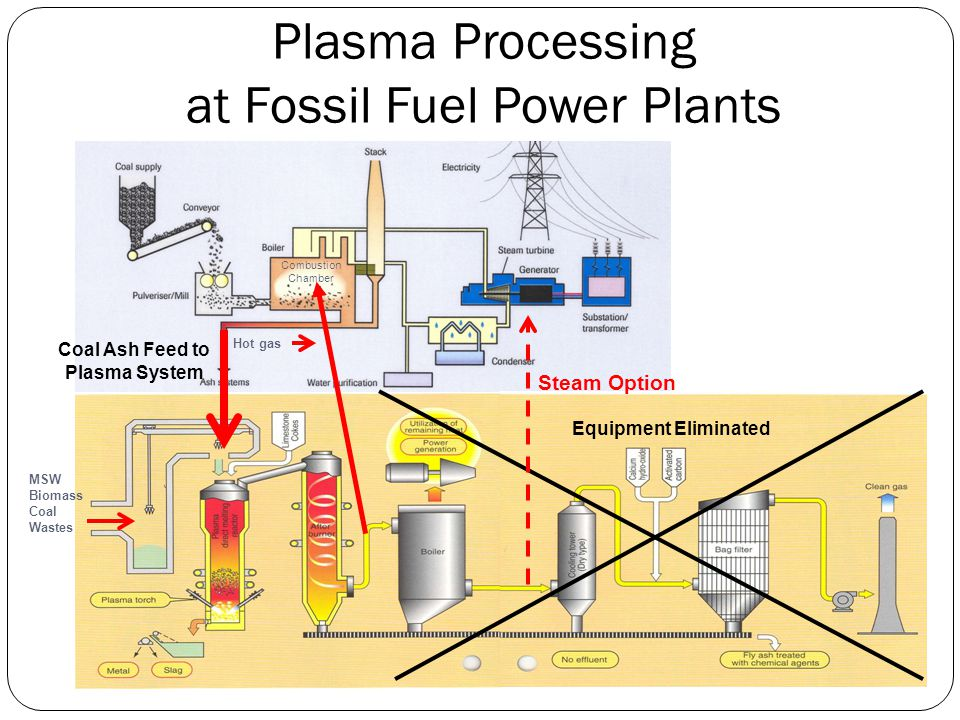 Plasma Processing at Fossil Fuel Power Plants