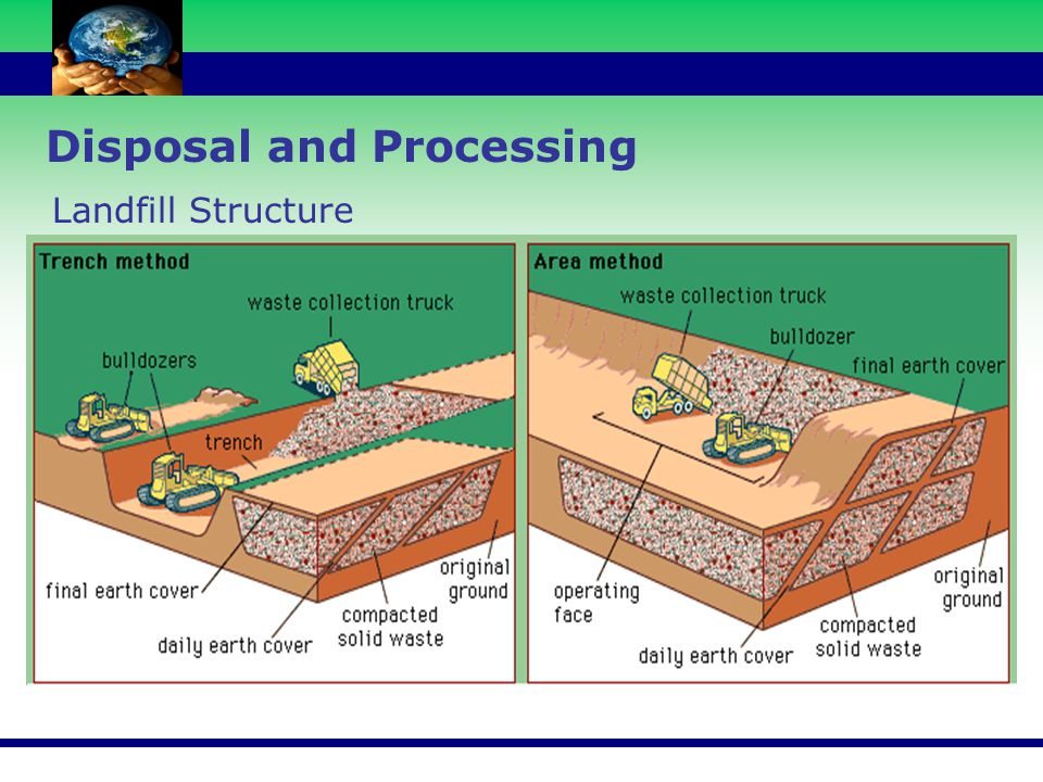 Disposal and Processing Landfill Structure