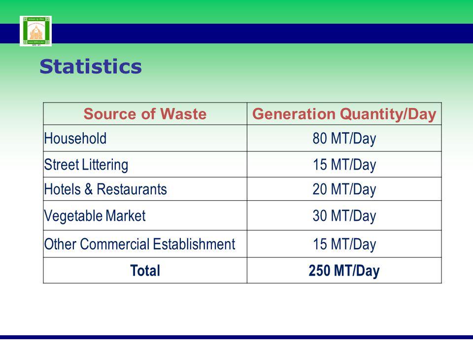Generation Quantity/Day