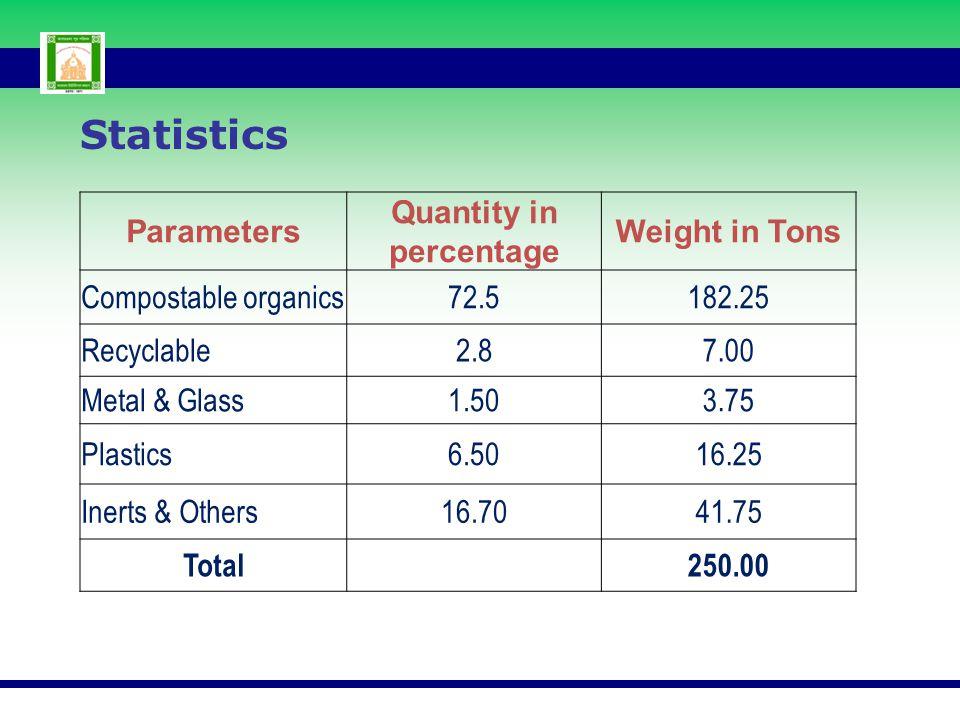 Quantity in percentage
