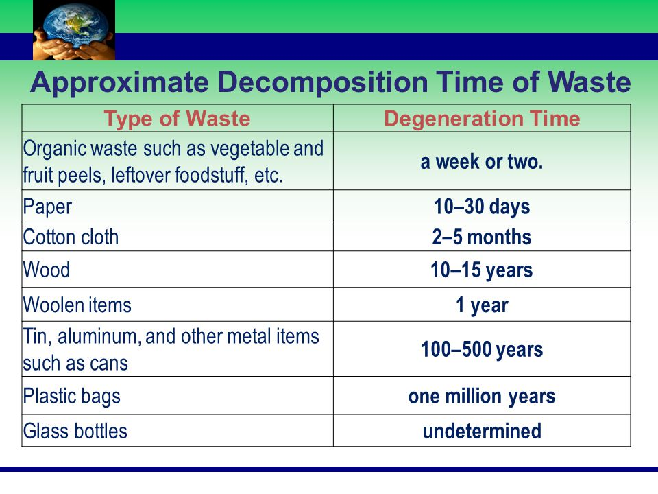 Approximate Decomposition Time of Waste