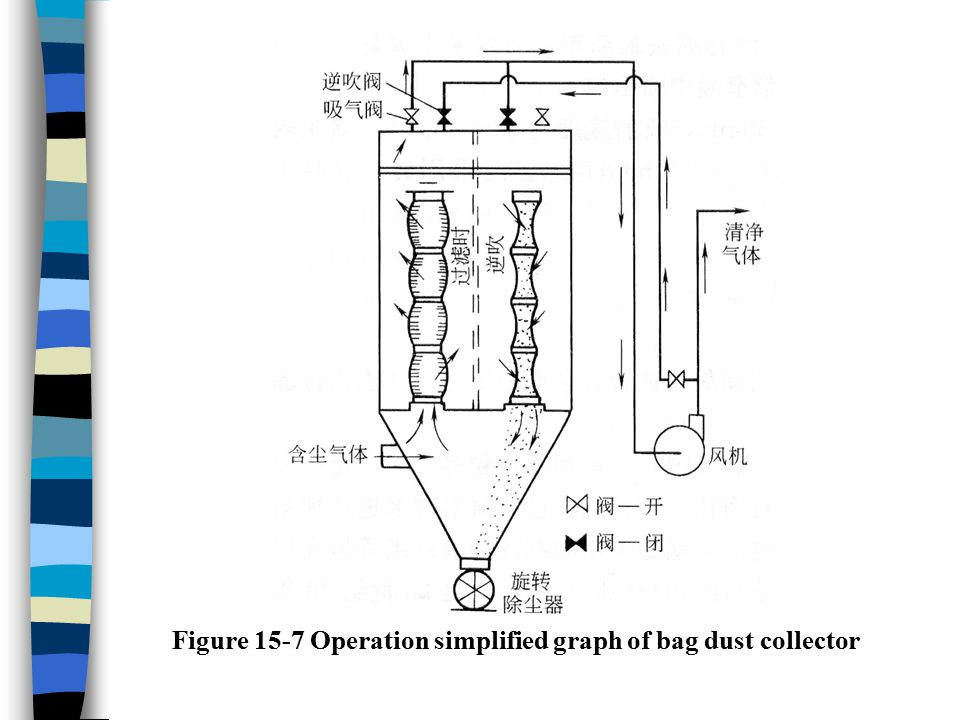 Figure 15-7 Operation simplified graph of bag dust collector