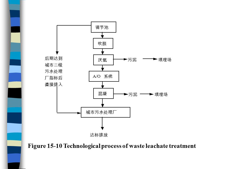 Figure 15-10 Technological process of waste leachate treatment