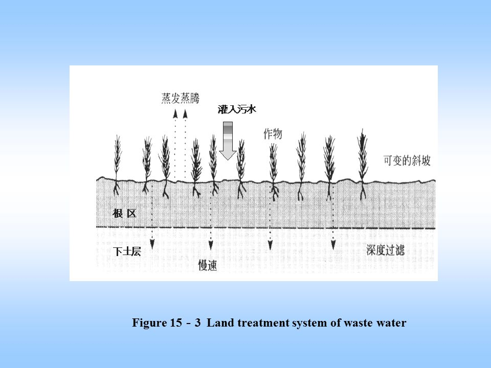 Figure 15-3 Land treatment system of waste water
