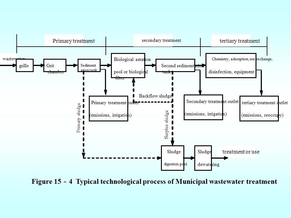 wastewater Primary treatment. Primary sludge. treatment or use. Surplus sludge. grille. Sediment.