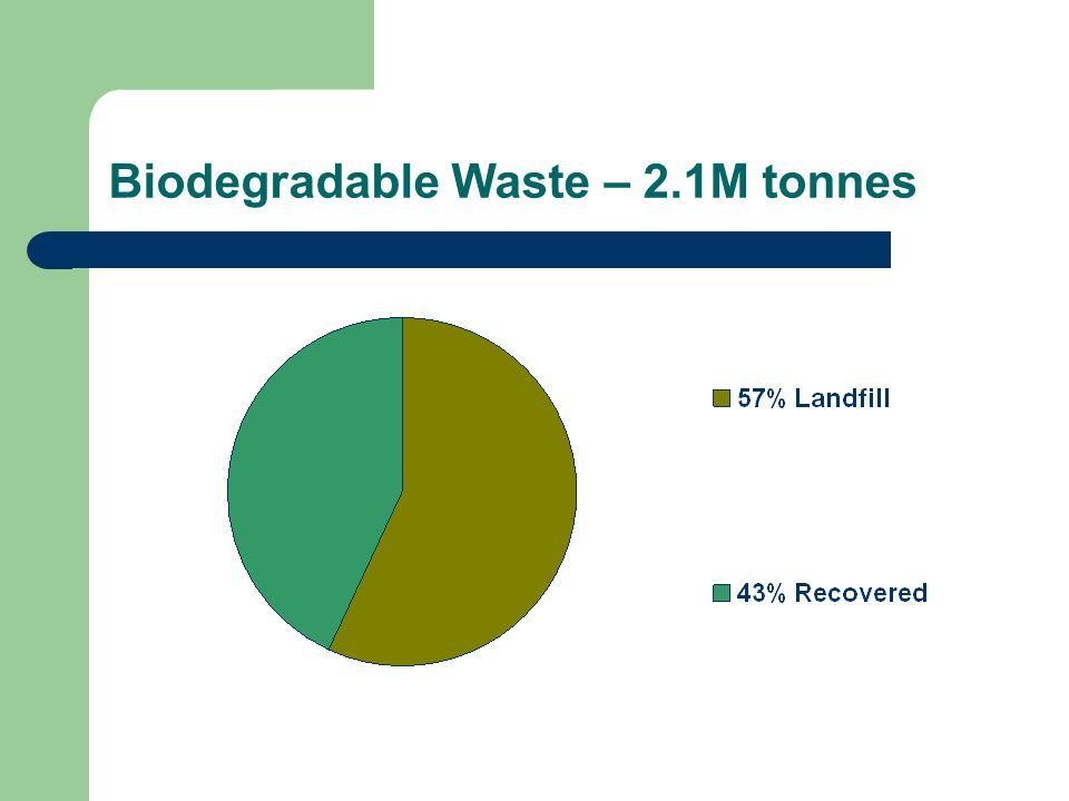 Biodegradable Waste – 2.1M tonnes