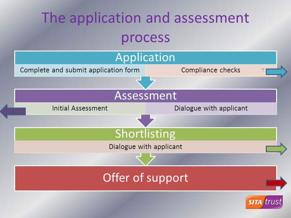 The application and assessment process