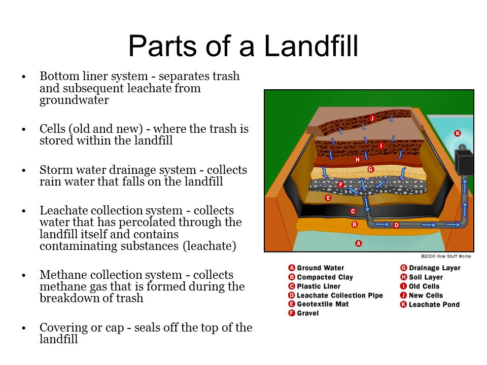 Parts of a Landfill Bottom liner system - separates trash and subsequent leachate from groundwater.