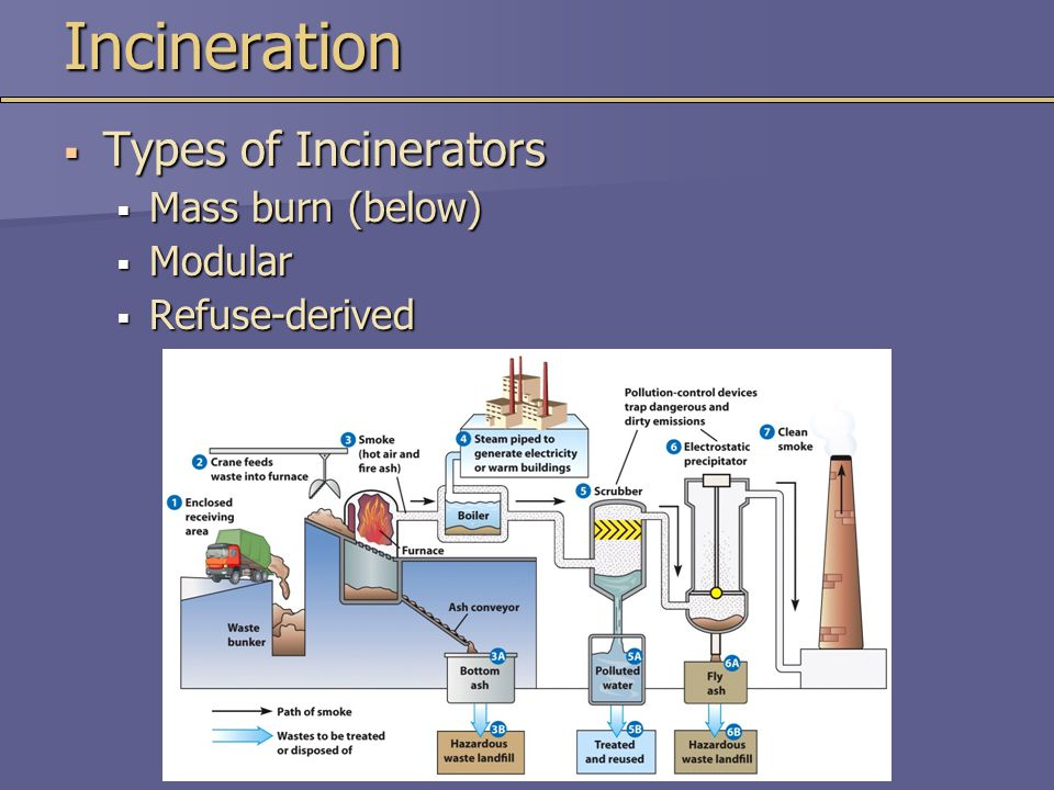 Incineration Types of Incinerators Mass burn (below) Modular
