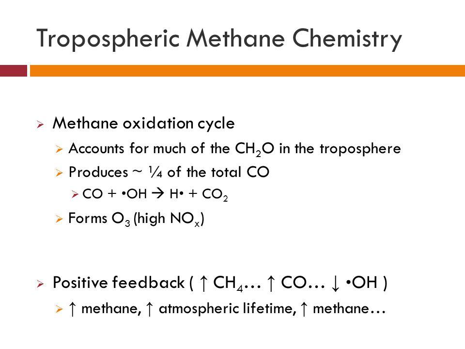 Tropospheric Methane Chemistry