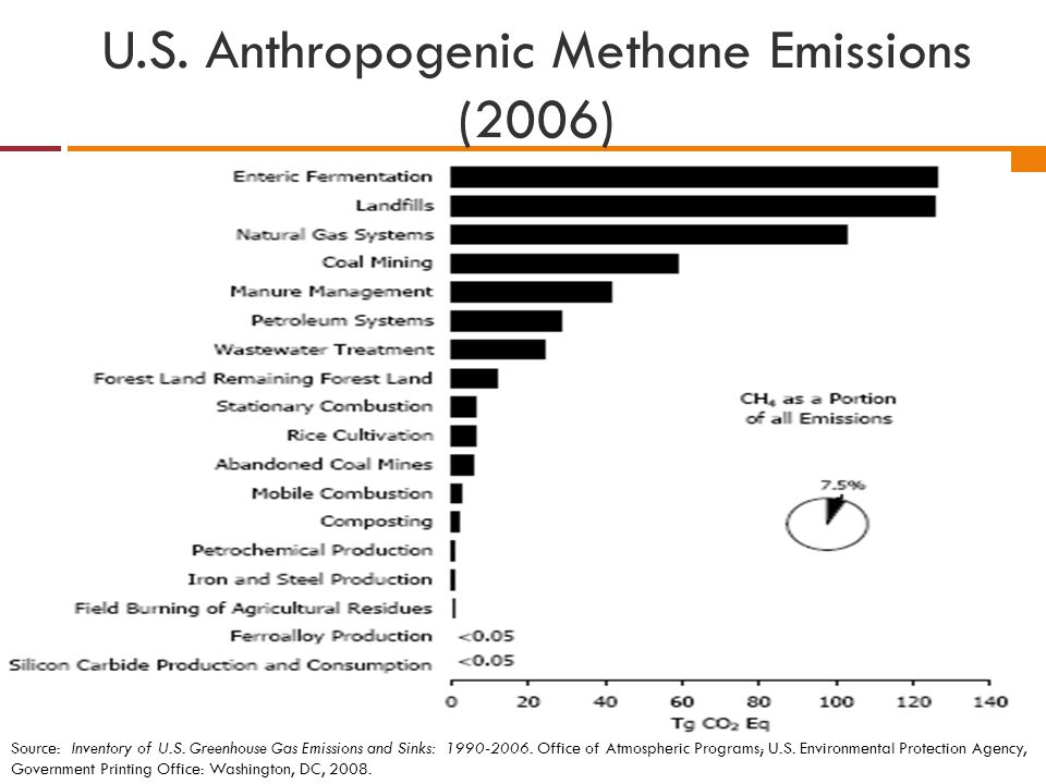 U.S. Anthropogenic Methane Emissions (2006)
