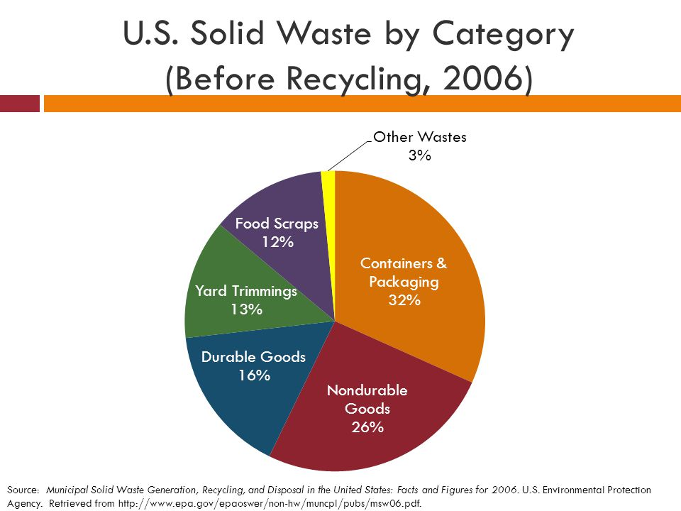 U.S. Solid Waste by Category (Before Recycling, 2006)